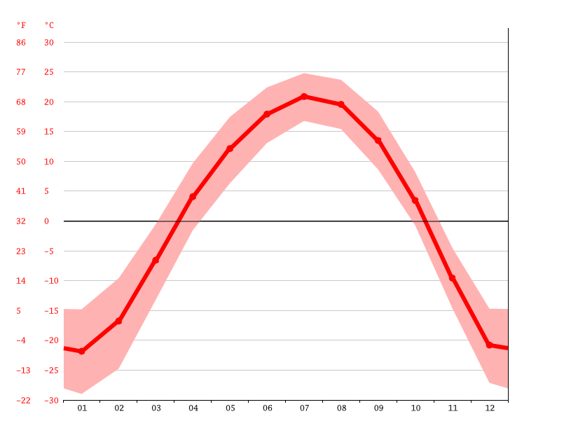 Temperature graph, Birobidzhan