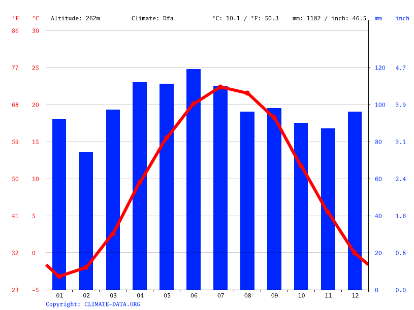 Climograph // Weather by Month, Niles