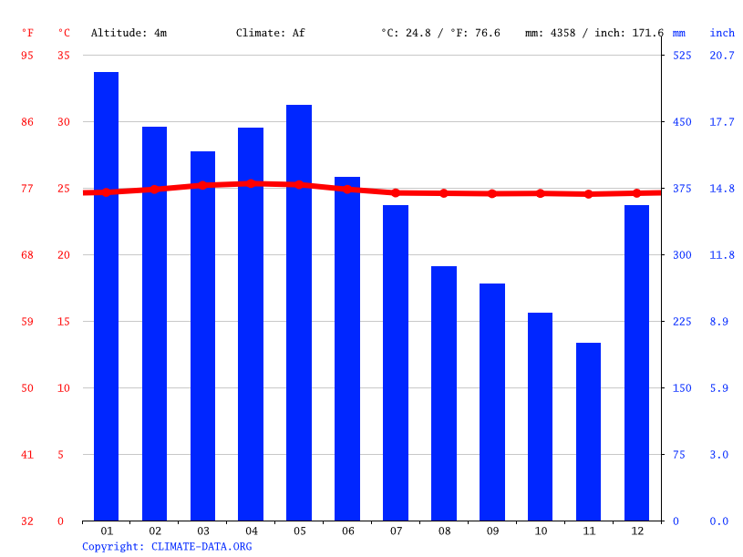 Buenos Aires Argentina Climate And Weather Climate Graph Buenos Aires