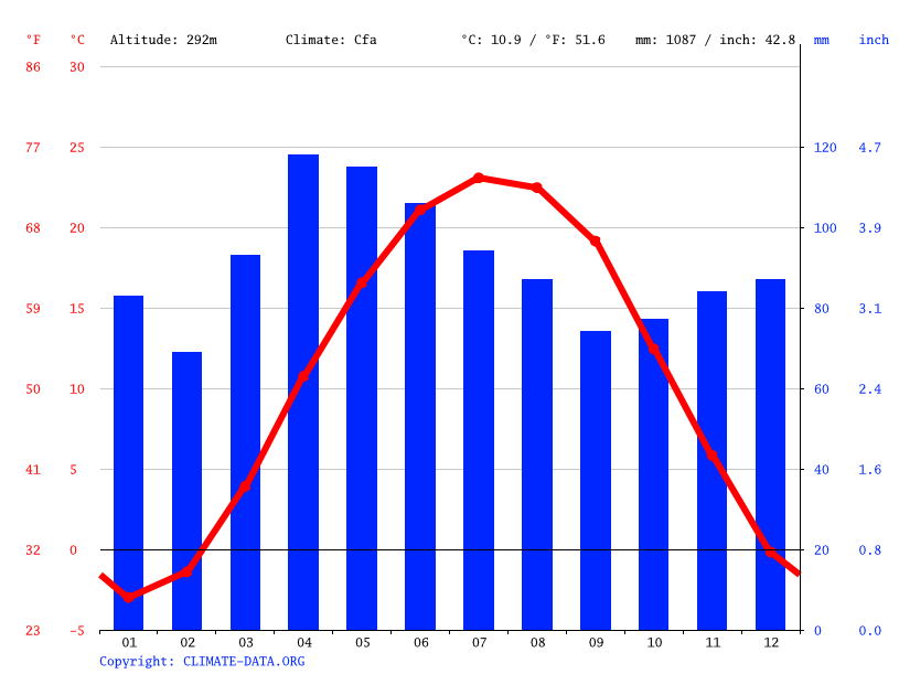 Climate graph // Weather by Month, Sidney
