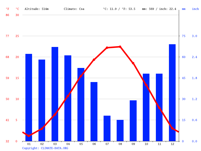Climate graph // Weather by Month, Bilecik