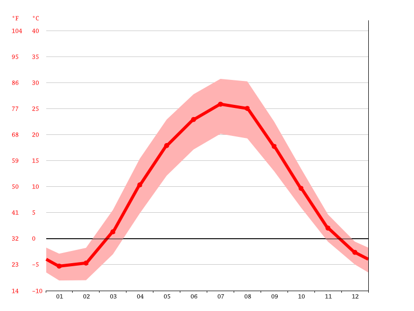 Temperature graph, Volzhskiy