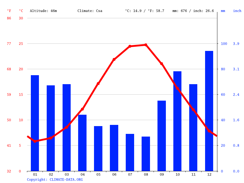 Climate graph // Weather by Month, Anadolu Kavağı