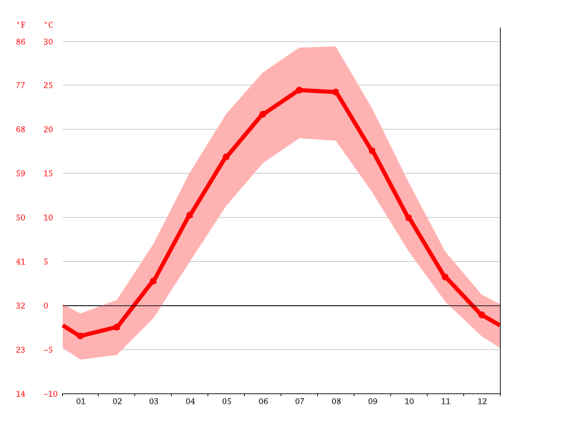 Temperature graph, Shakhty