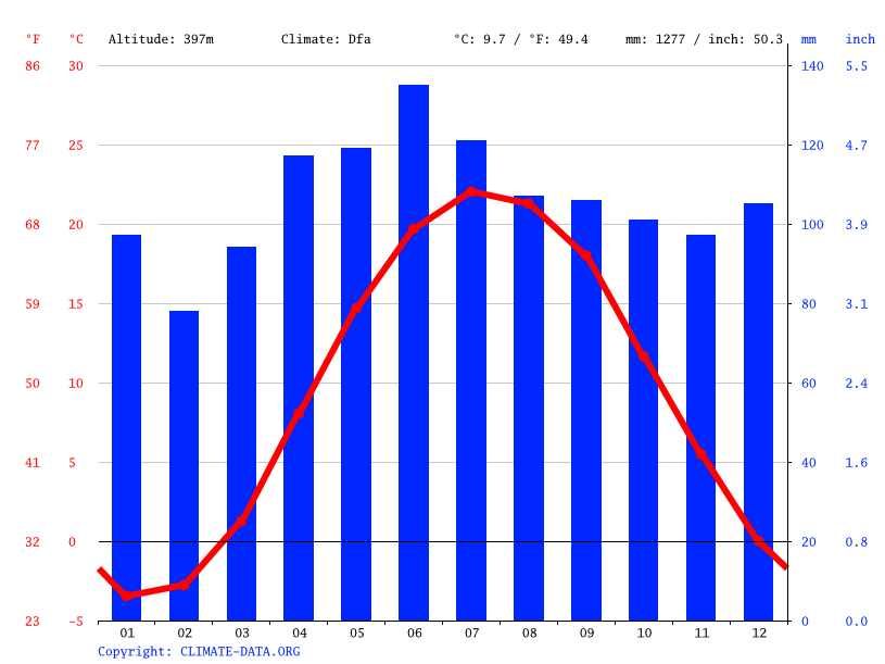 Climograph // Weather by Month, Chardon