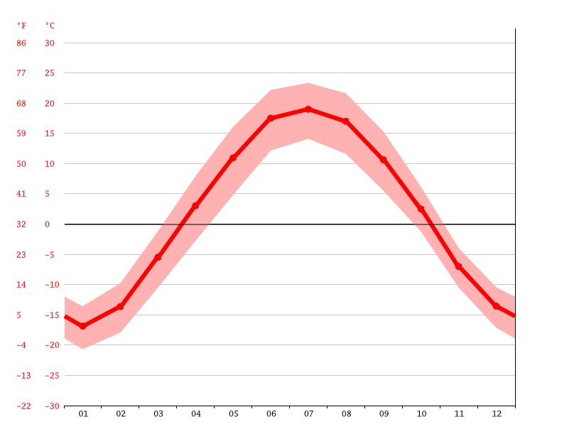 Temperature graph, Prokopyevsk