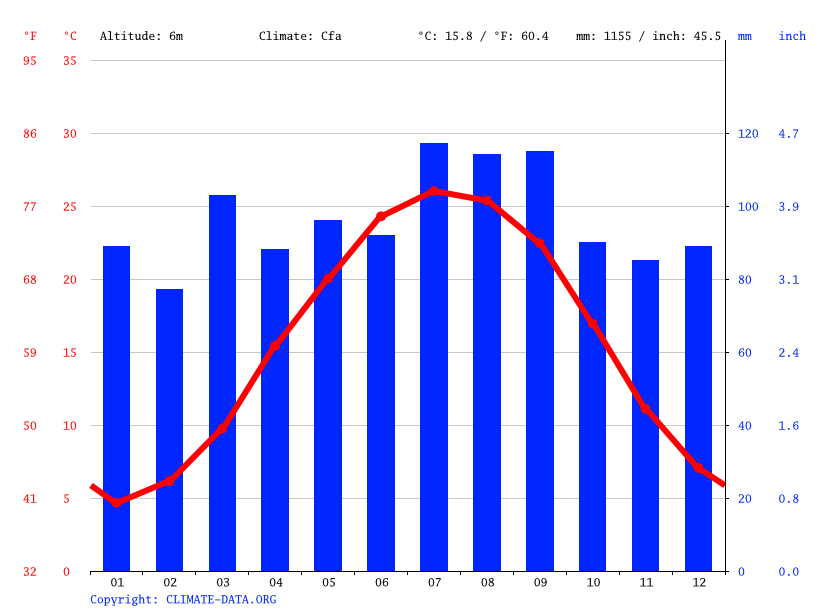Climate graph // Weather by Month, Franklin