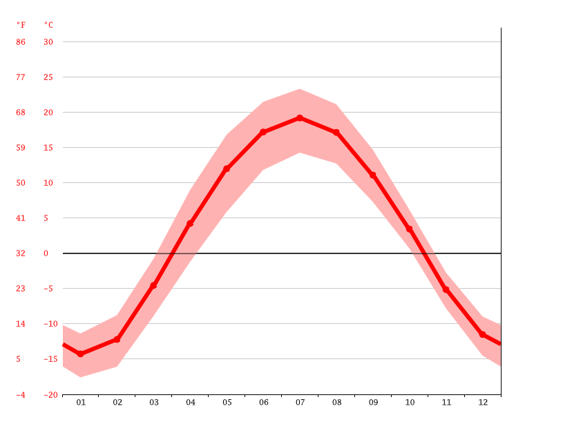 Temperature graph, Kamensk-Uralsky