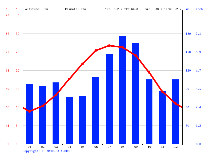 Climate Graph Weather By Month North Myrtle Beach