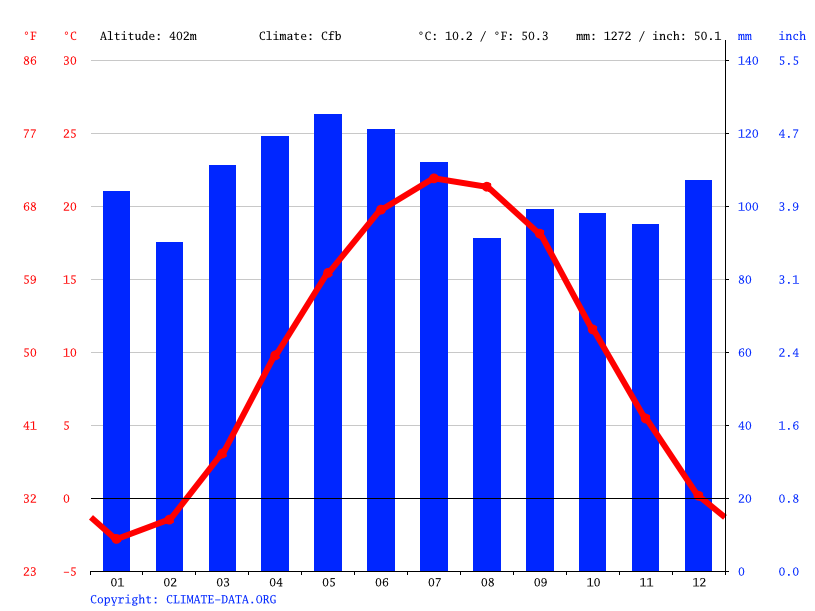Climate Indiana: Temperature, Climate graph, Climate table for ...