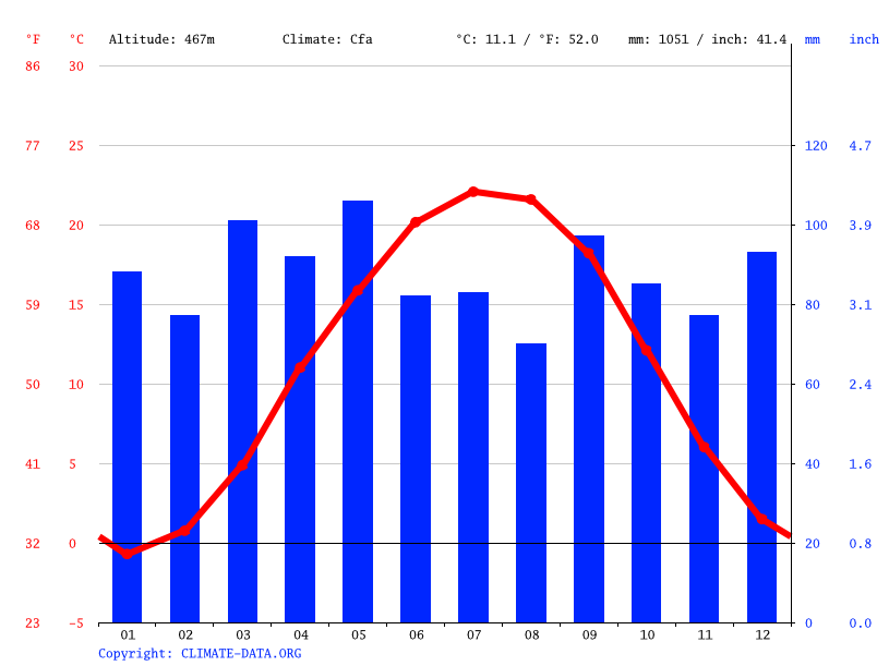 Climate graph // Weather by Month, Craigsville