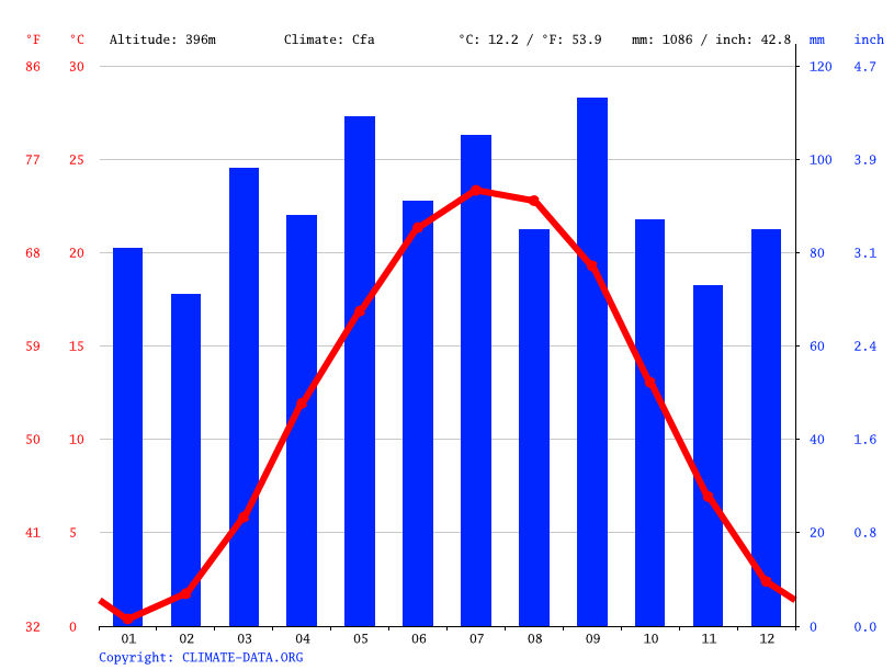 Climate graph // Weather by Month, Waynesboro