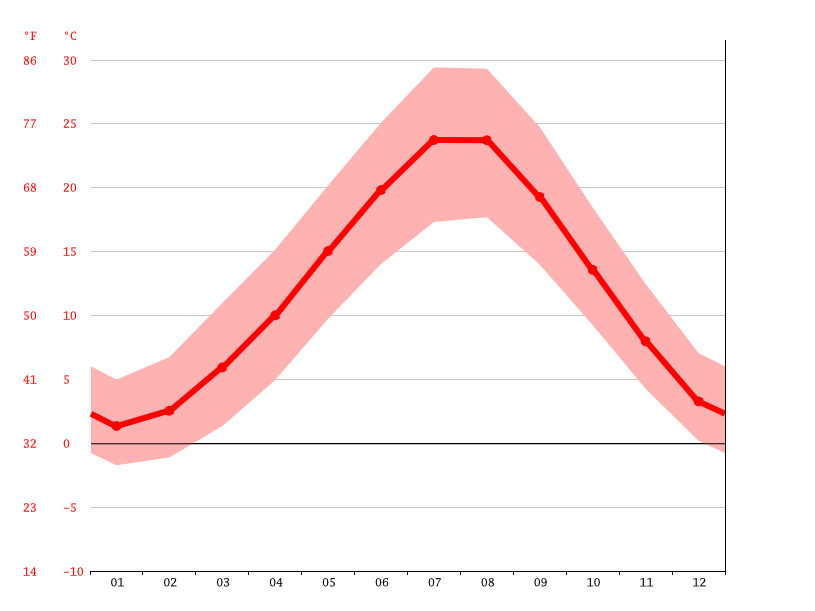 Temperature graph, Burdur
