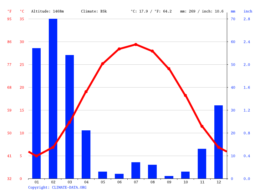 Climate graph // Weather by Month, Lajwari Kili