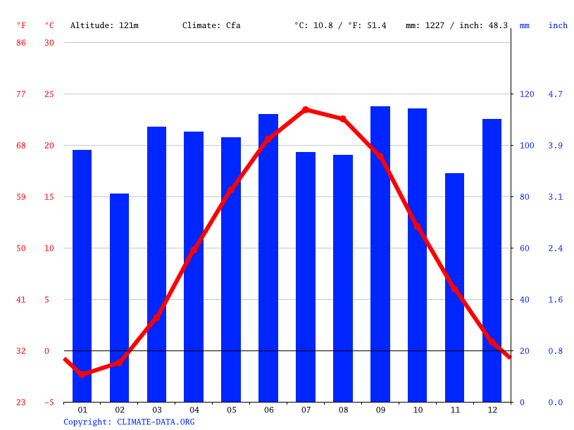 Climate graph // Weather by Month, Hanover