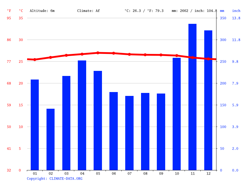 Climate graph // Weather by Month, Skudai