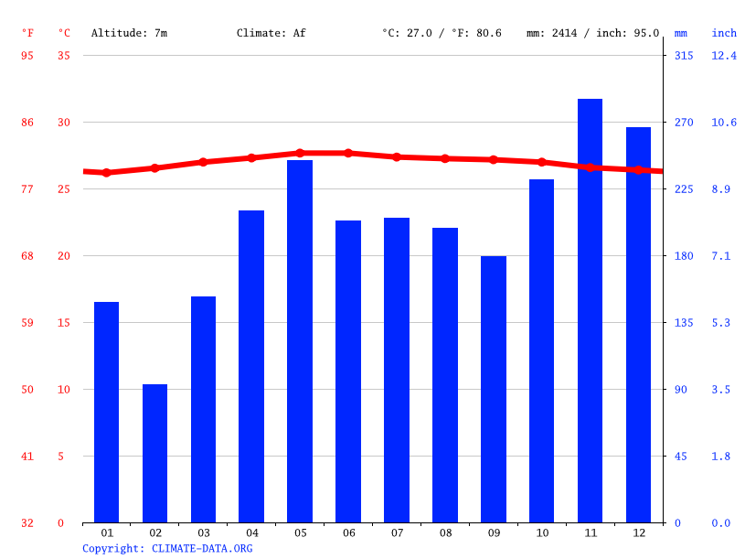 Climate graph // Weather by Month, Kukup