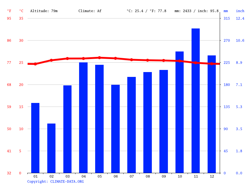 Climate graph // Weather by Month, Pedas