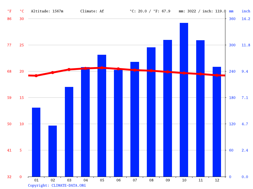 Climate graph, Brinchang