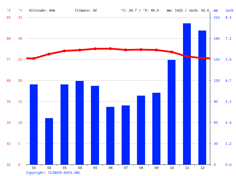 Climate graph // Weather by Month, Mentakab