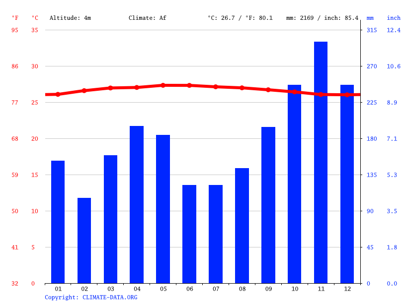 Climate graph // Weather by Month, Simpang Empat