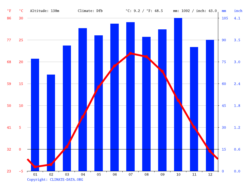 Climograph // Weather by Month, Geneva