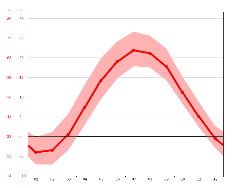 average temperatures, Geneva