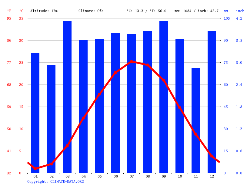 Climograph // Weather by Month, Middletown