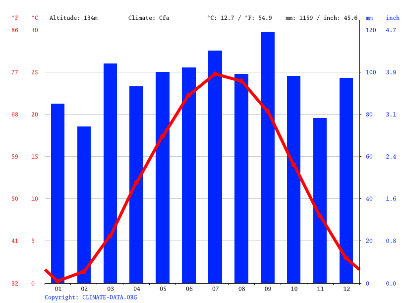 Climate graph // Weather by Month, Towson