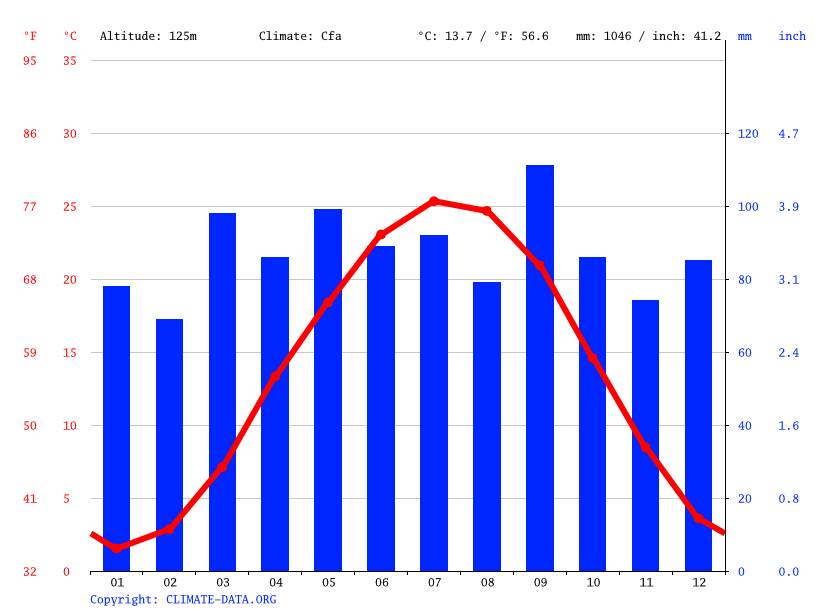 Climate graph // Weather by Month, Culpeper