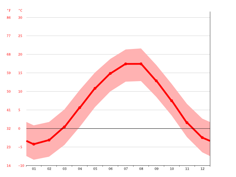 Temperature graph, Kislovodsk