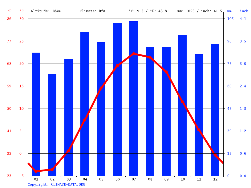 Climate graph // Weather by Month, Amherst