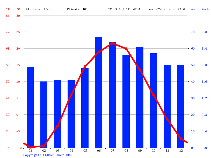 Climate graph // Weather by Month, Dimitrovgrad