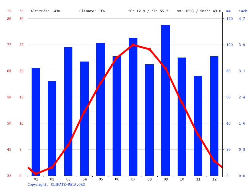 Climate graph // Weather by Month, Germantown