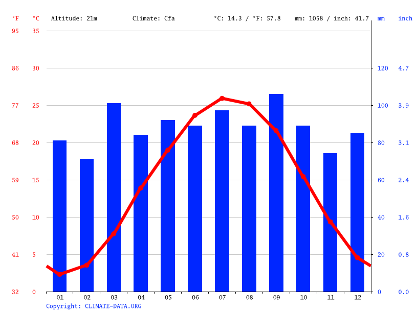 Climate graph // Weather by Month, Fredericksburg