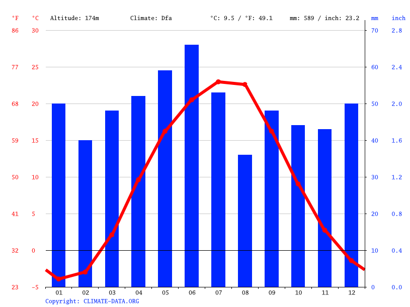 Climate graph // Weather by Month, Stavky