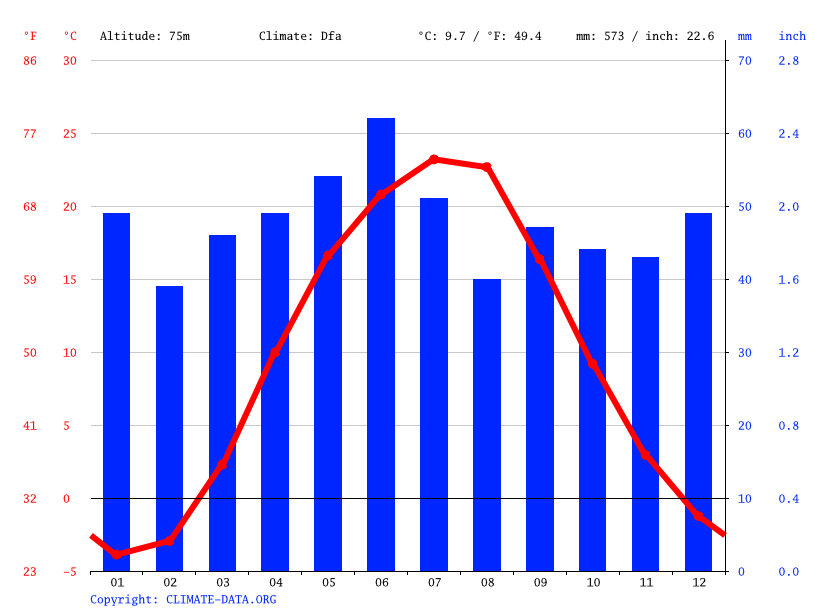 Climate graph // Weather by Month, Oleksandrivka