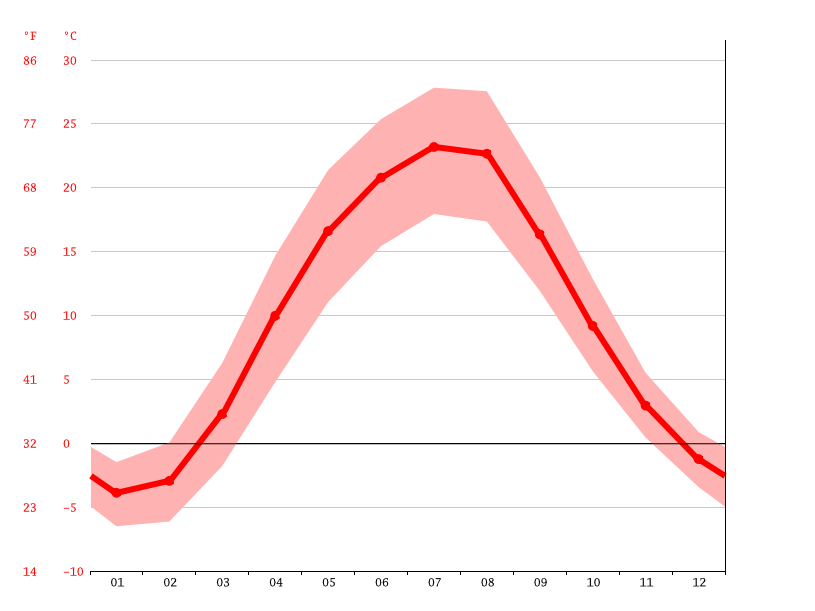 average temperature, Oleksandrivka