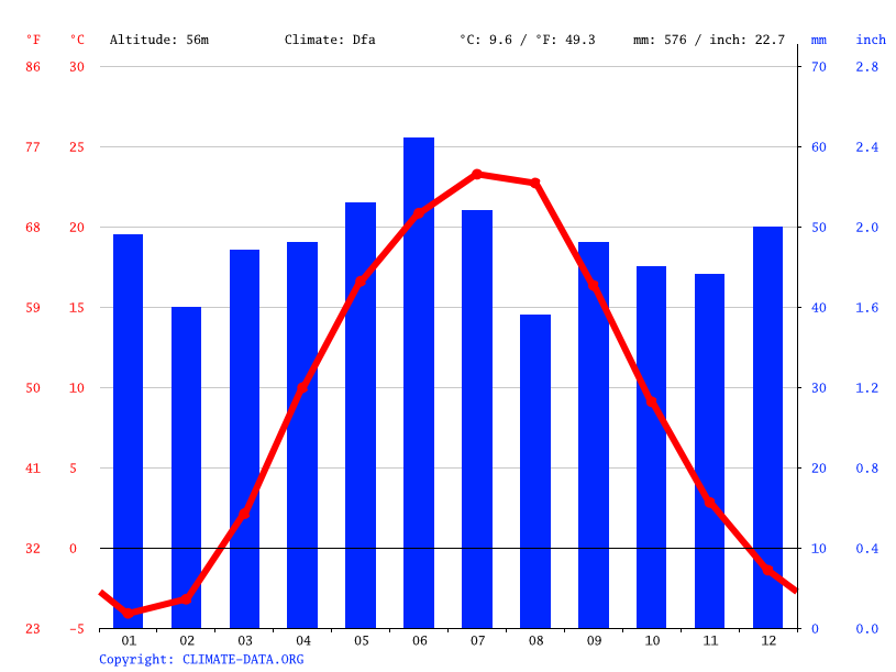 Climate graph // Weather by Month, Brusivka