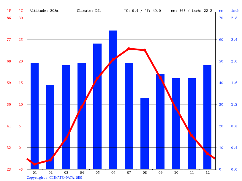 Climate graph // Weather by Month, Zemlianky