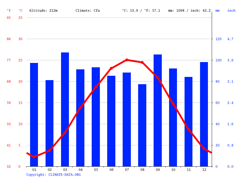 Climate graph // Weather by Month, Lynchburg