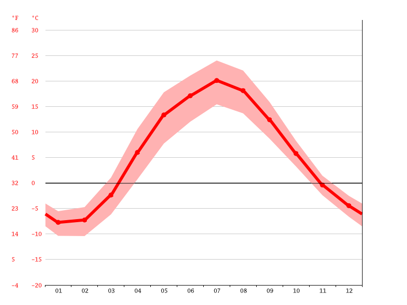 Temperature graph, Zheleznodorozhny