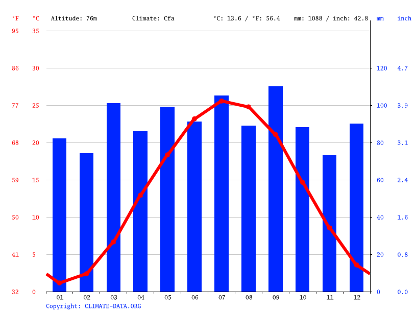 Climate graph // Weather by Month, Arlington