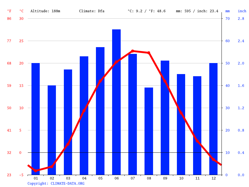Climate graph // Weather by Month, Travneve
