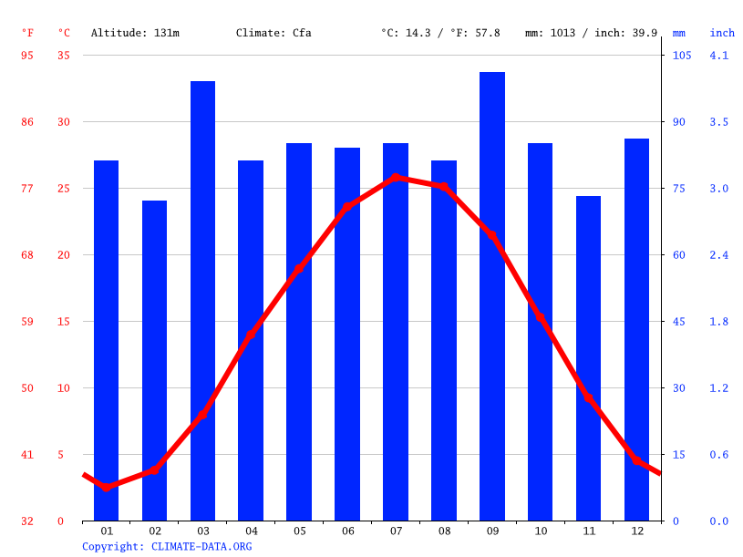 Climate graph // Weather by Month, Louisa
