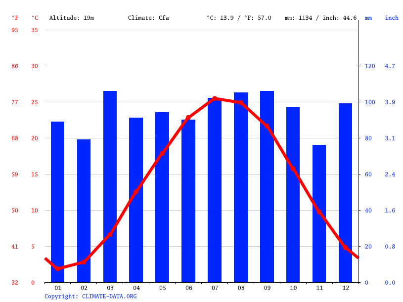 Climate graph // Weather by Month, Centreville