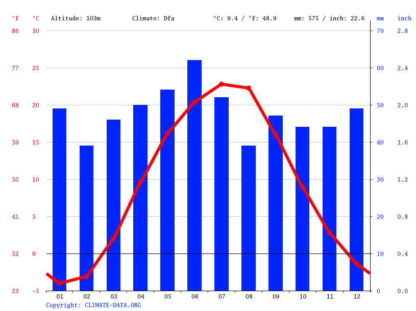 Climate graph // Weather by Month, Bilokuzmynivka