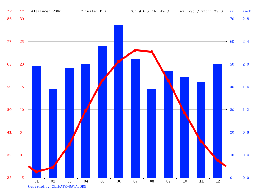 Climate graph // Weather by Month, Ptyche