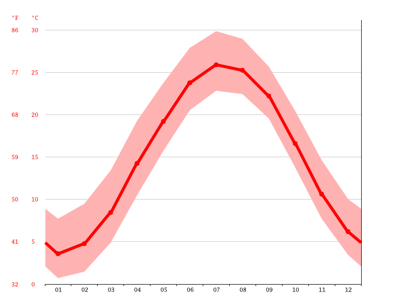 Temperature graph, Urbanna