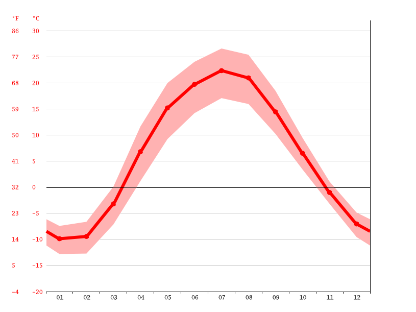 Temperature graph, Novokuybyshevsk